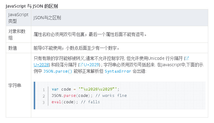 JavaScript 与 JSON 的区别